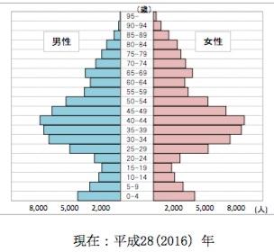 中央区人口分布
